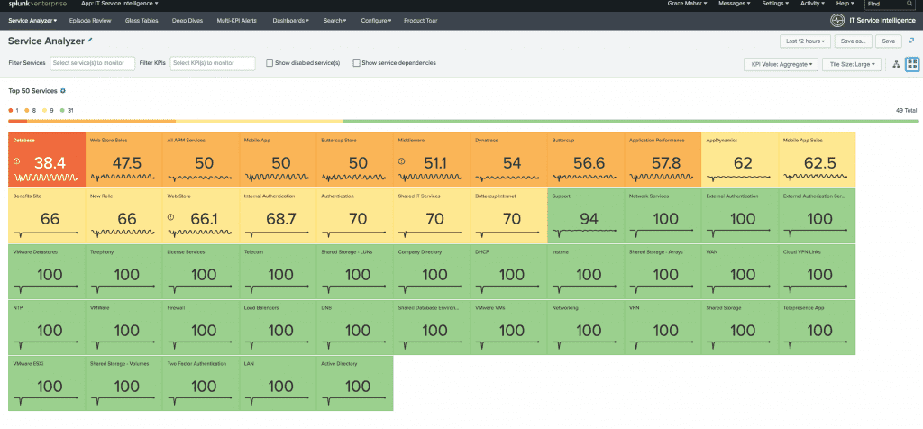 Service analyser dashboard