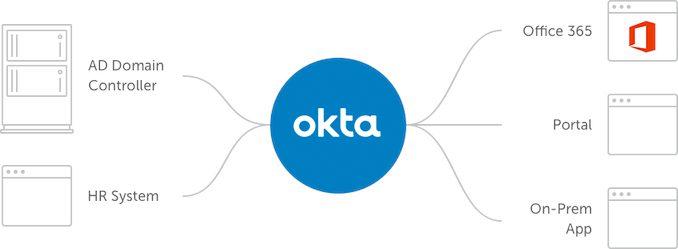 okta blog life cycle management infographic