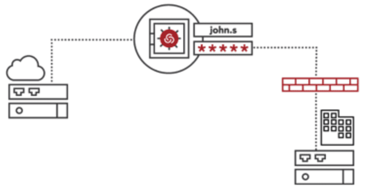 Secure remote access Centrify solution