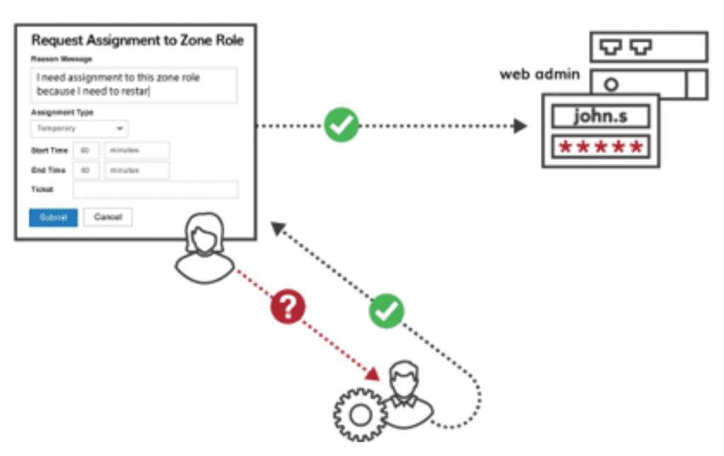 least privelege access centrify solution