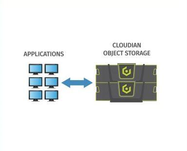 cloudian object storage partner diagram
