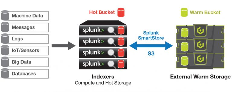 cloudian and splunk implementation